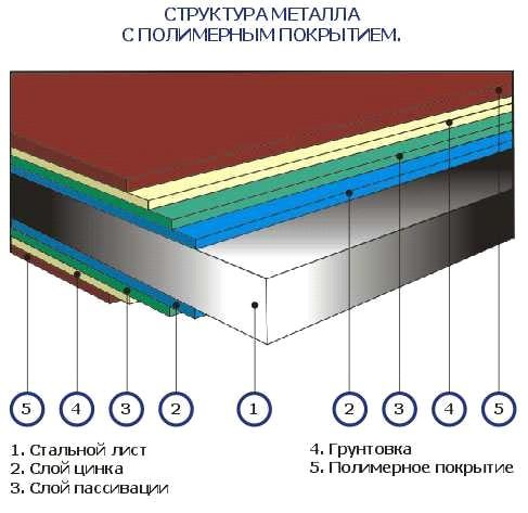 Структура металла оцинкованного
